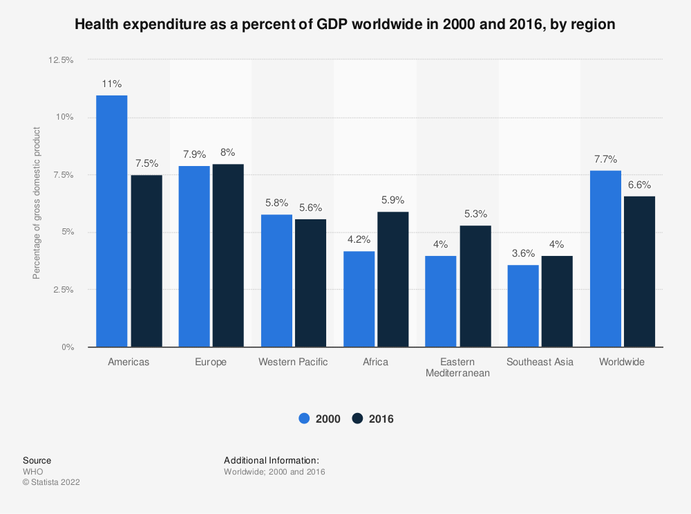 Statistic: Health expenditure as a percent of GDP worldwide in 2000 and 2016, by region | Statista