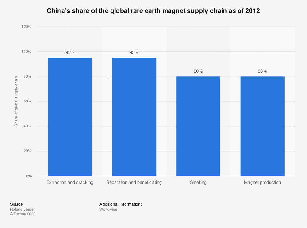 Statistic: China's share of the global rare earth magnet supply chain as of 2012   Statista