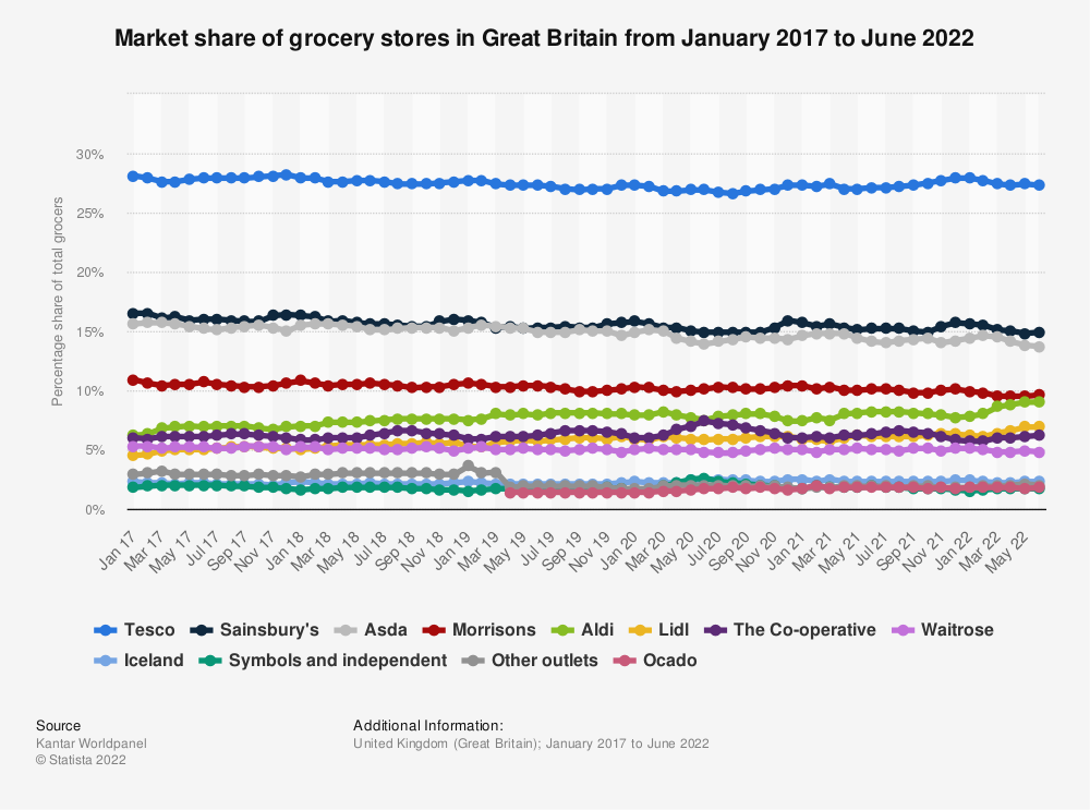 Statistic: Market share of grocery stores in Great Britain from January 2015 to May 2019 | Statista