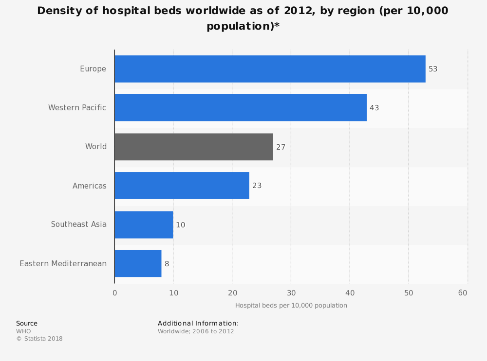 Statistic: Density of hospital beds worldwide as of 2012, by region (per 10,000 population)* | Statista