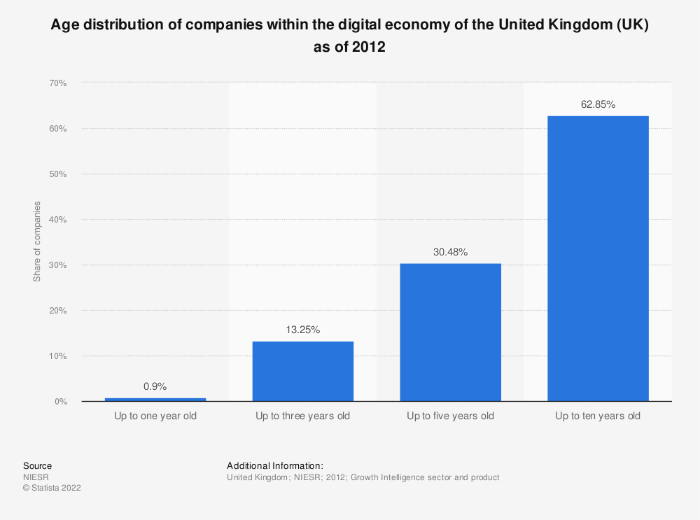 Statistic: Age distribution of companies within the digital economy of the United Kingdom (UK) as of 2012   Statista