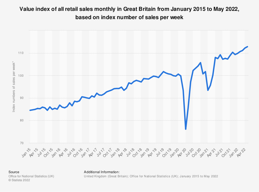 Statistic: Value index of all retail sales monthly in Great Britain from January 2015 to November 2020, based on index number of sales per week* | Statista