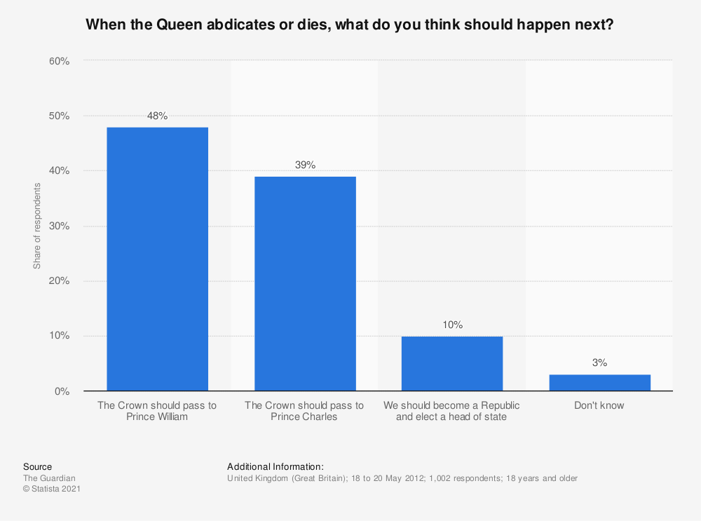 Statistic: When the Queen abdicates or dies, what do you think should happen next? | Statista