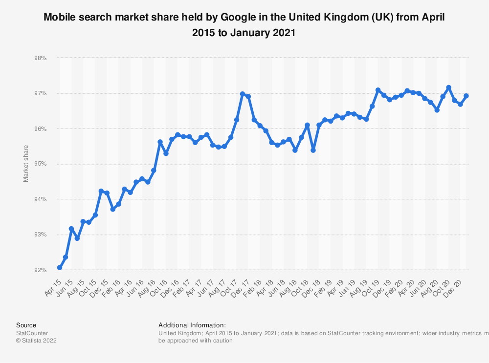 Statistic: Market share of mobile search held by Google in the United Kingdom (UK) from January 2015 to January 2018 | Statista