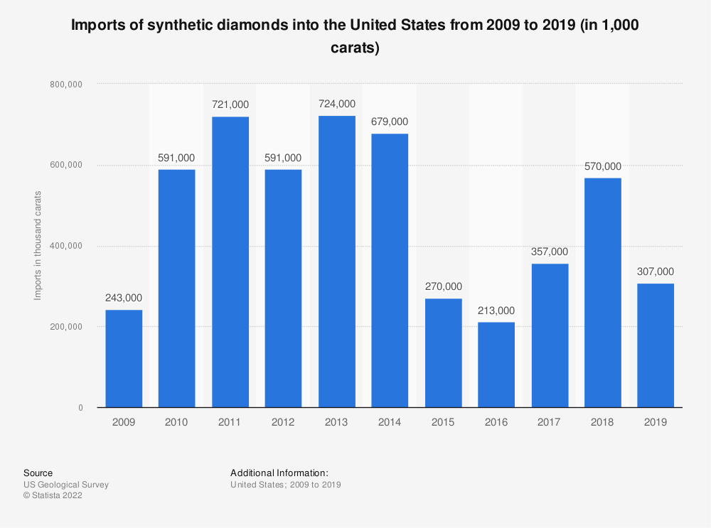 Statistic: Imports of synthetic diamonds into the United States from 2007 to 2016 (in 1,000 carats)* | Statista