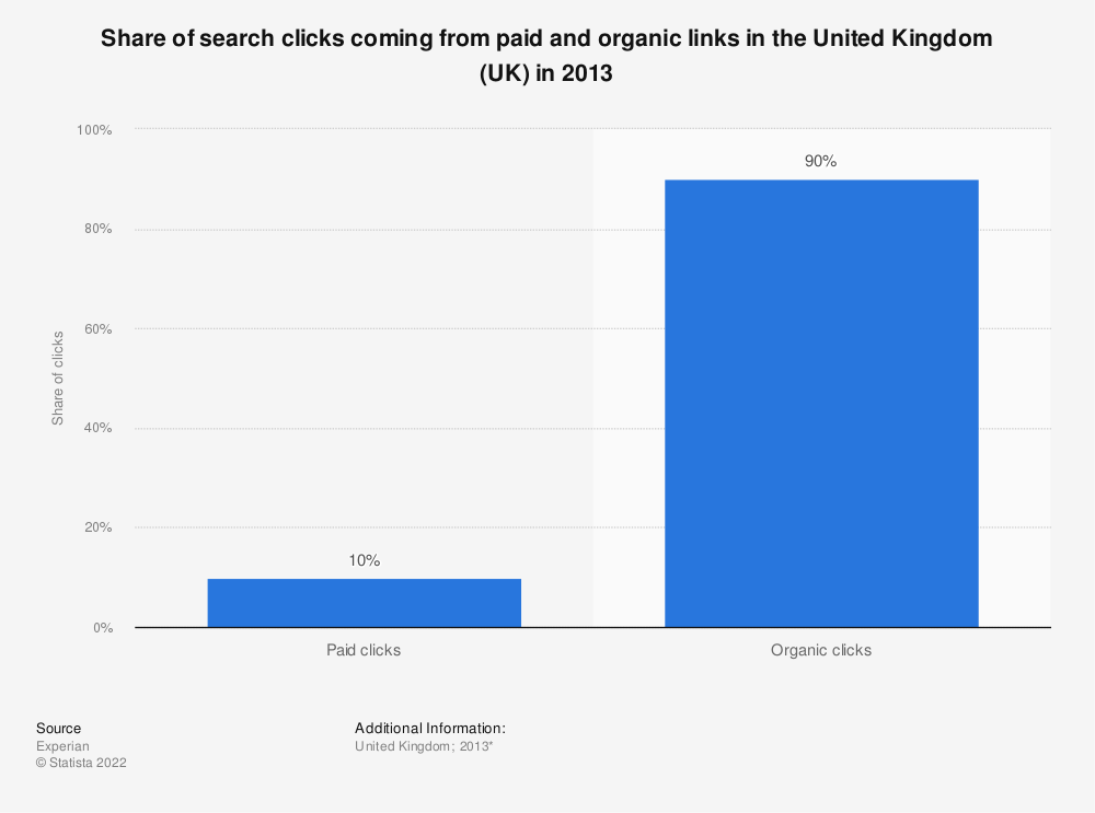 Statistic: Share of search clicks coming from paid and organic links in the United Kingdom (UK) in 2013 | Statista