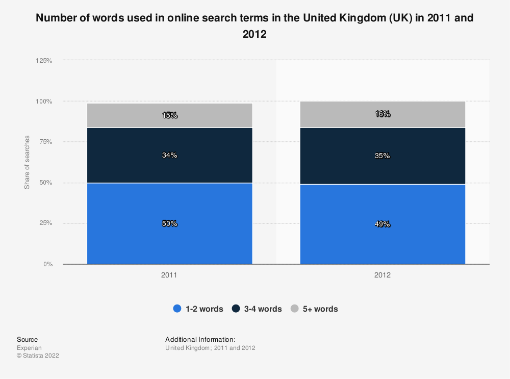 Statistic: Number of words used in online search terms in the United Kingdom (UK) in 2011 and 2012 | Statista