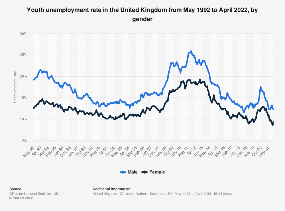 Statistic: Youth unemployment rate by gender in the United Kingdom (UK) from 2000 to 2017 (18-24 year-olds) | Statista