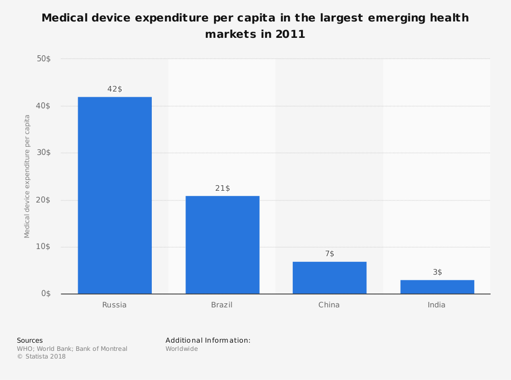 Statistic: Medical device expenditure per capita in the largest emerging health markets in 2011  | Statista