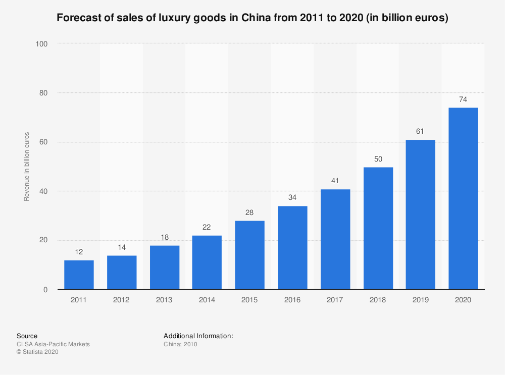Statistic: Forecast of sales of luxury goods in China from 2010 to 2020 (in billion euros) | Statista