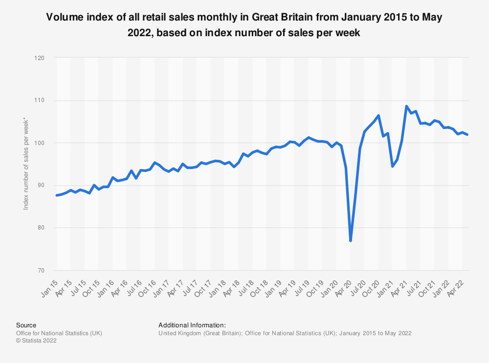 Statistic: Volume index of all retail sales monthly in Great Britain from October 2013 to January 2018, based on index number of sales per week* | Statista