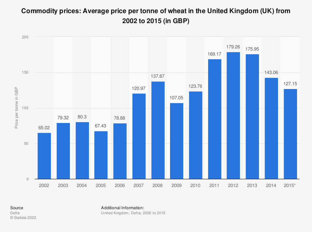 Statistic: Commodity prices: Average price per tonne of wheat in the United Kingdom (UK) from 2002 to 2015 (in GBP) | Statista
