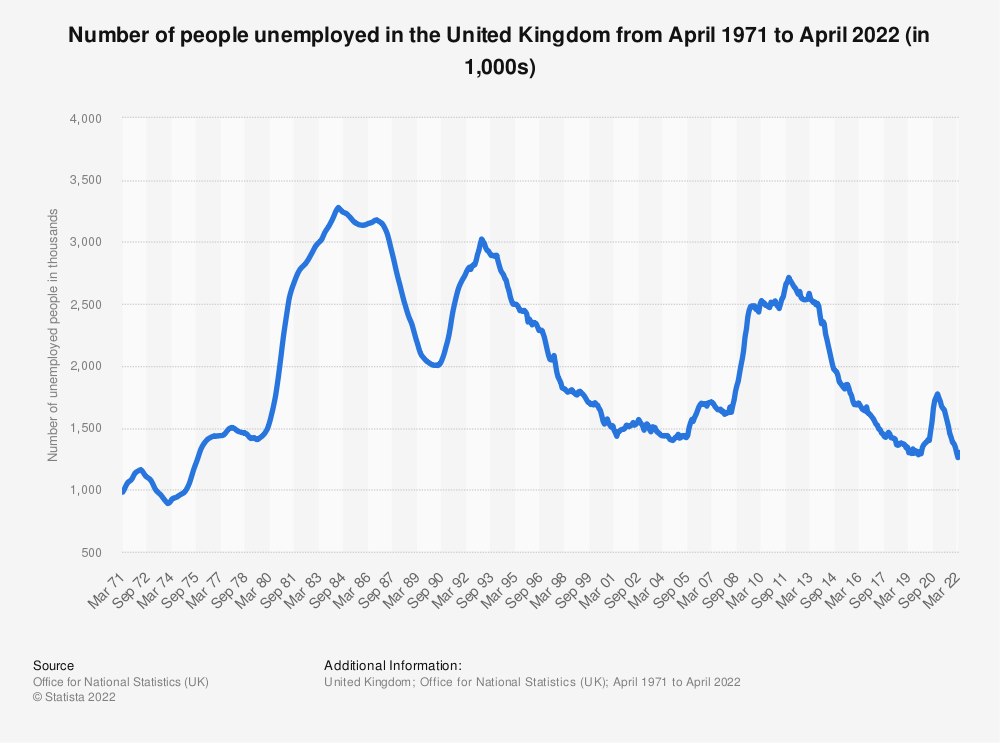 Statistic: Unemployment figures in the United Kingdom (UK) from 2000 to 2019(in million people) | Statista