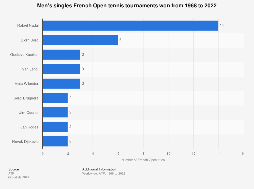 Statistic: Men's singles French Open tennis tournaments won from 1968 to 2019 | Statista