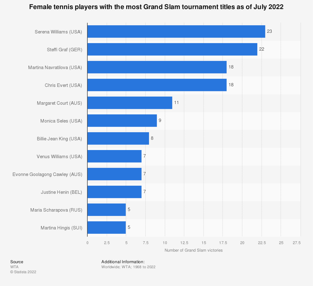Statistic: Female tennis players with the most Grand Slam tournament titles (as of September 2018)* | Statista