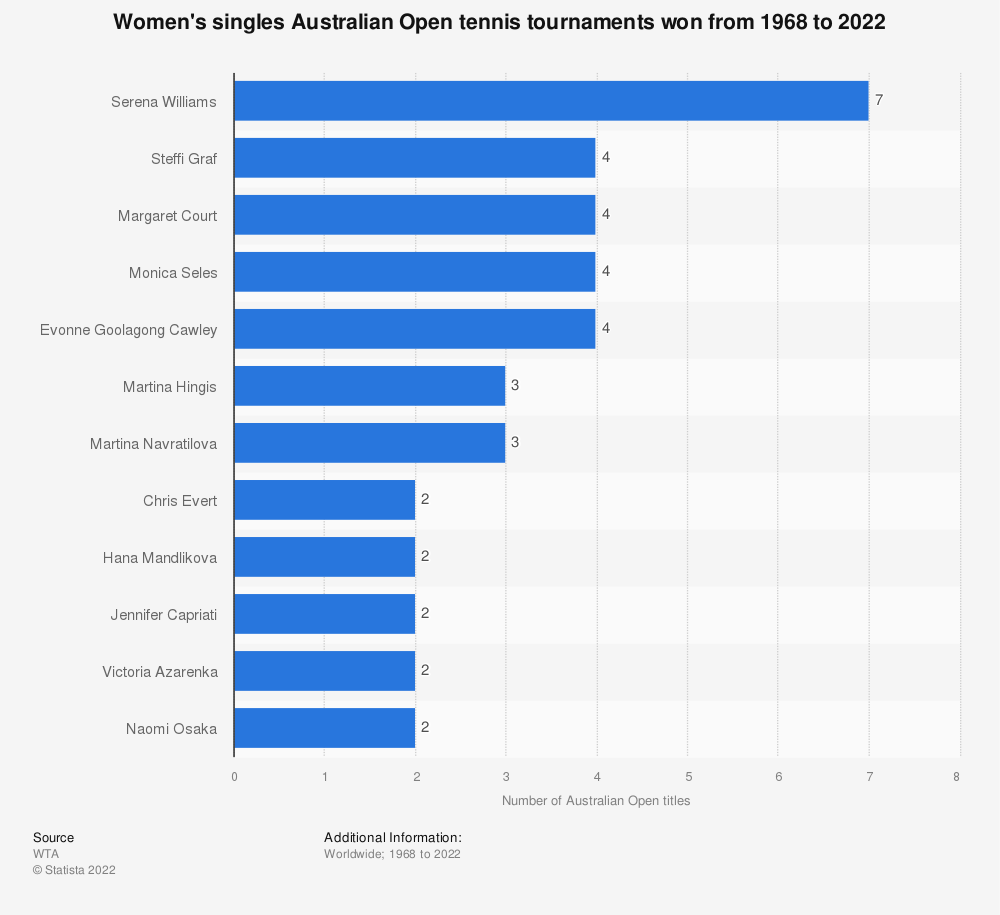 Statistic: Women's singles Australian Open tennis tournaments won from 1968 to 2019* | Statista