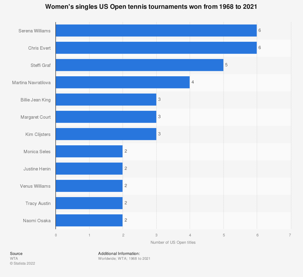 Statistic: Women's singles US Open tennis tournaments won from 1968 to 2019 | Statista