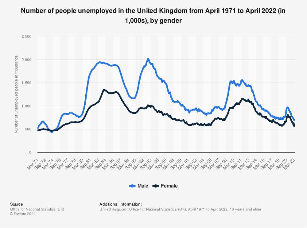 Statistic: Number of people unemployed in the United Kingdom from February 1971 to August 2020 (in 1,000s), by gender | Statista