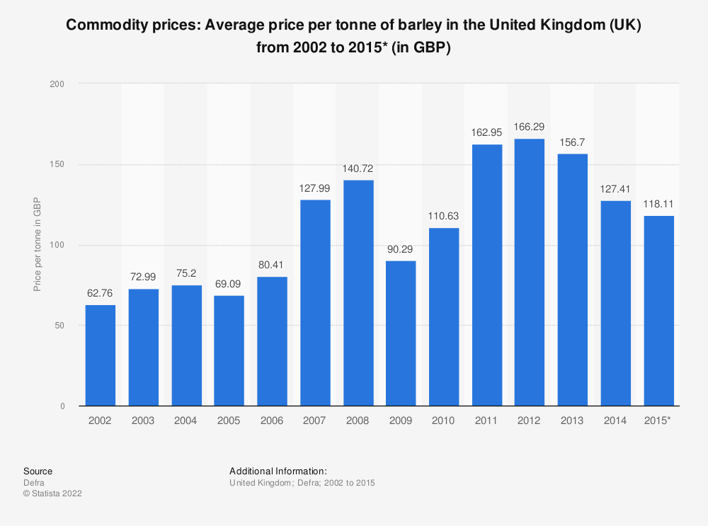 Statistic: Commodity prices: Average price per tonne of barley in the United Kingdom (UK) from 2002 to 2015* (in GBP) | Statista