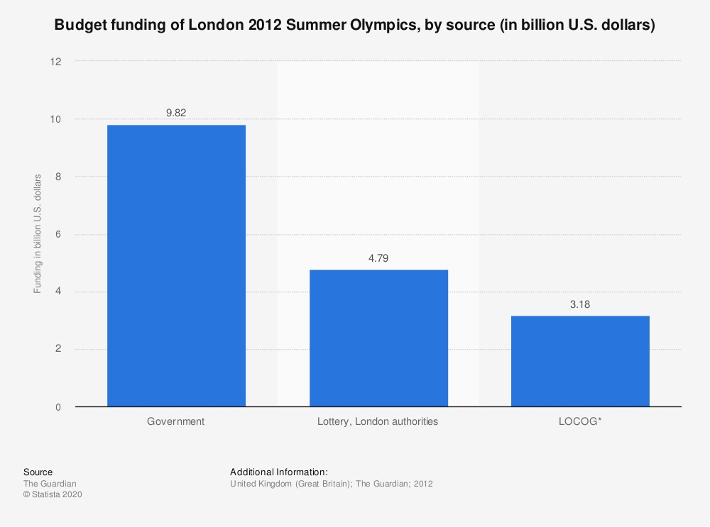 Statistic: Budget funding of London 2012 Summer Olympics, by source (in billion U.S. dollars) | Statista