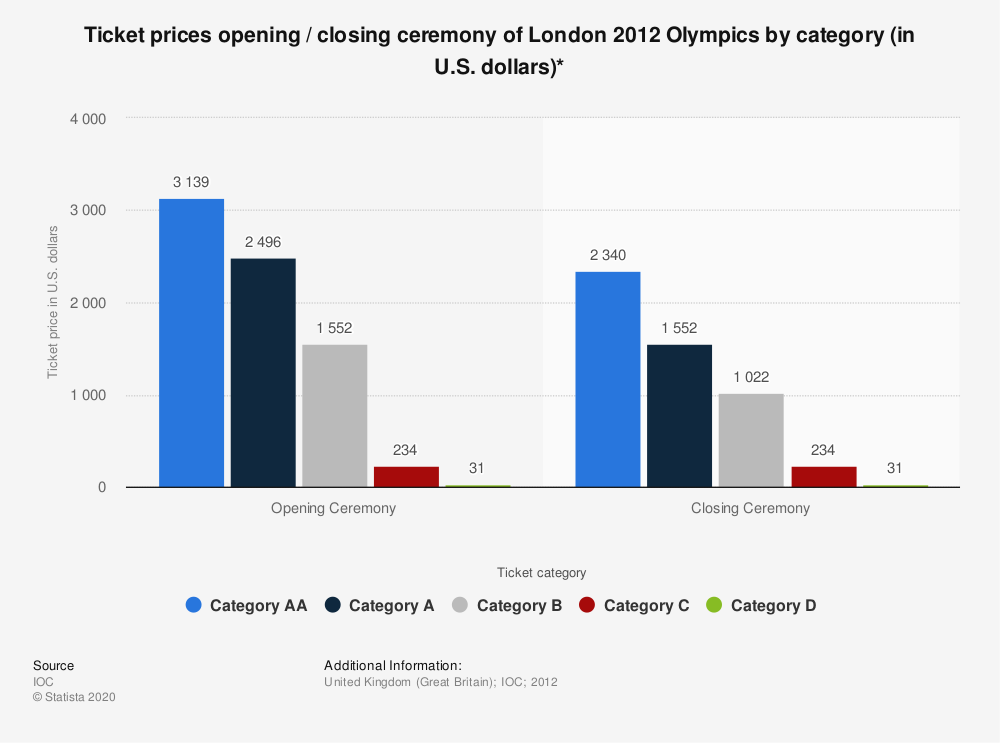 Statistic: Ticket prices opening / closing ceremony of London 2012 Olympics by category (in U.S. dollars)* | Statista