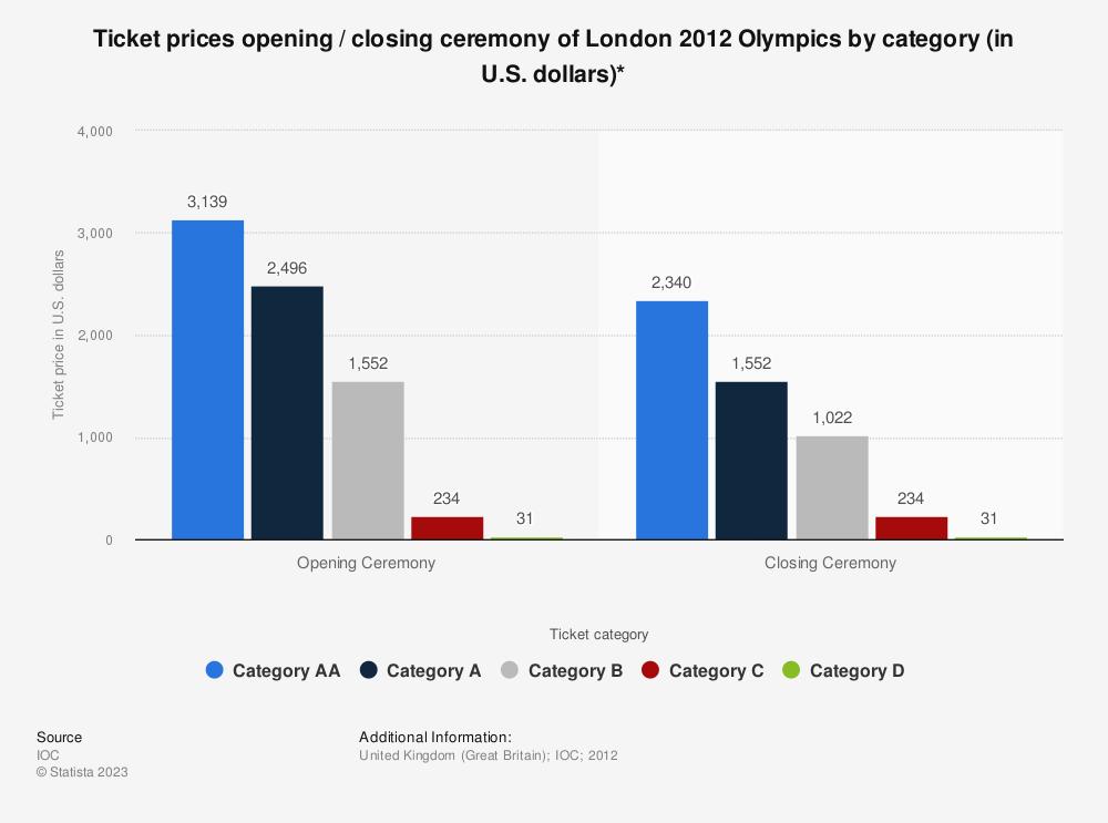 Open 2012 Tickets • London 2012 Olympics Ticket