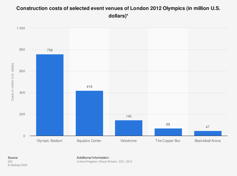 Statistic: Construction costs of selected event venues of London 2012 Olympics (in million U.S. dollars)* | Statista
