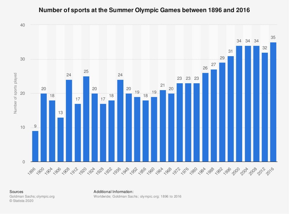 Statistic: Number of sports at the Summer Olympic Games between 1896 and 2016 | Statista