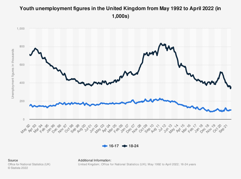 Statistic: Youth unemployment figures (16-24 years old) in the United Kingdom (UK) from 2000 to 2019 (in 1,000s) | Statista