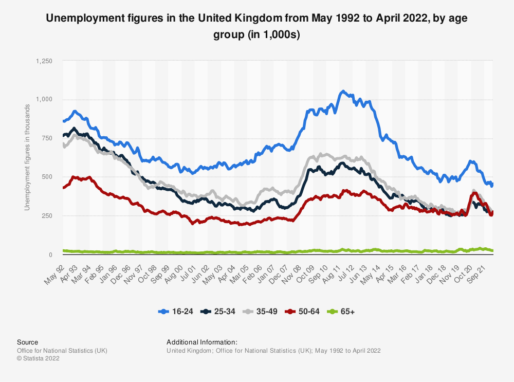 Statistic: Unemployment figures in the United Kingdom, from 2000 to 2018, by age group (in 1,000s) | Statista