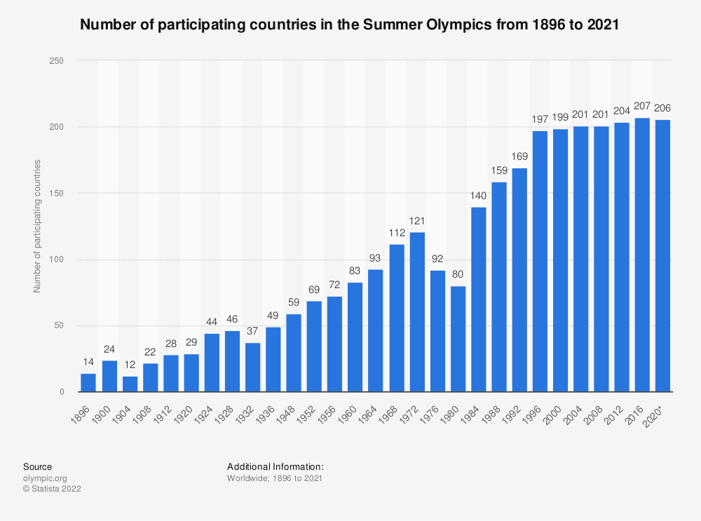 Statistic: Number of participating countries in the Summer Olympics from 1896 to 2016 | Statista