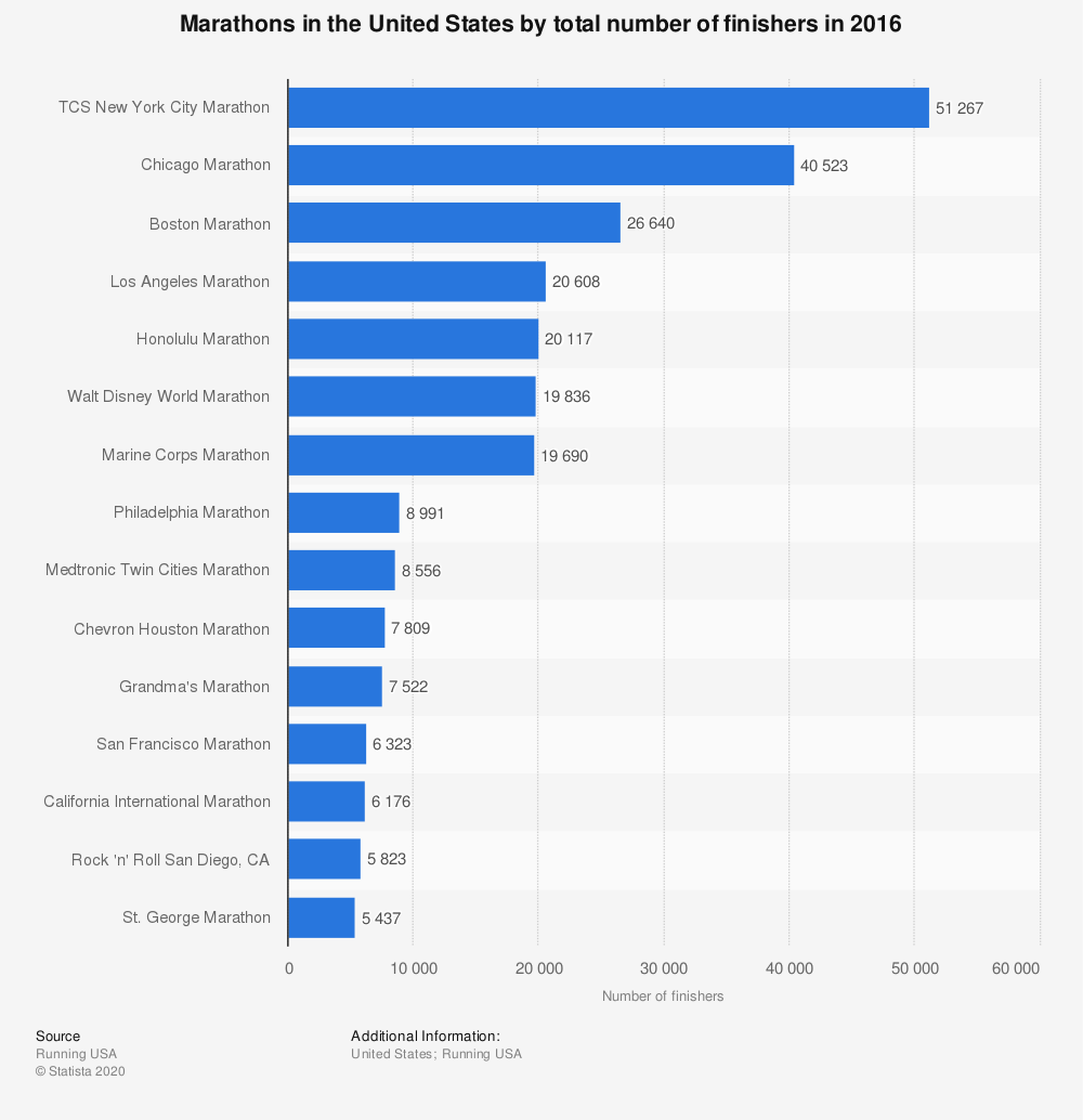 Statistic: Marathons in the United States by total number of finishers in 2016 | Statista