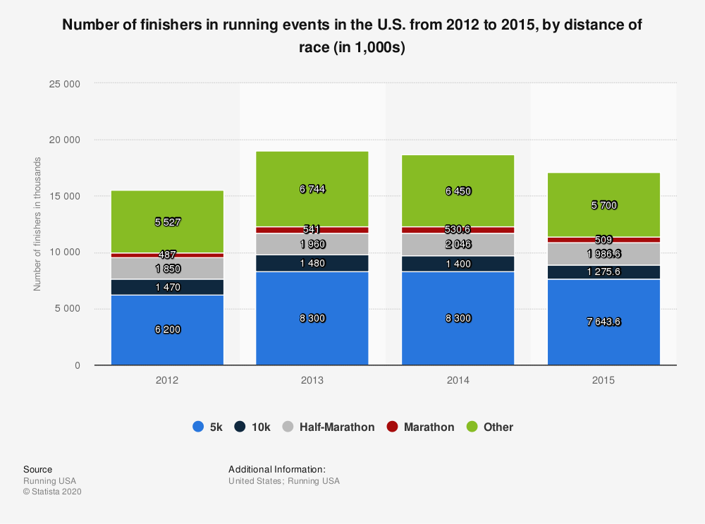 Statistic: Number of finishers in running events in the U.S. from 2012 to 2015, by distance of race (in 1,000s) | Statista