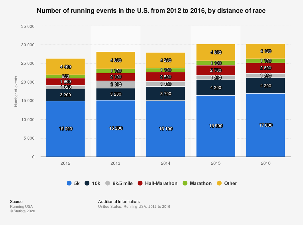 Statistic: Number of running events in the U.S. from 2012 to 2016, by distance of race | Statista