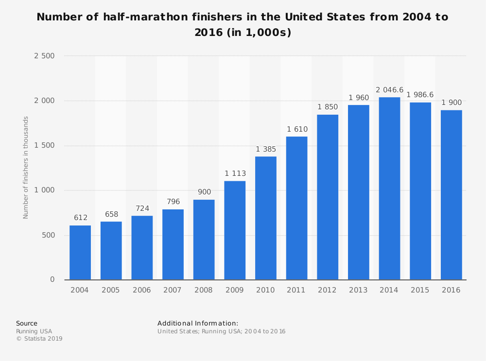 Statistic: Number of half-marathon finishers in the United States from 2004 to 2016 (in 1,000s) | Statista