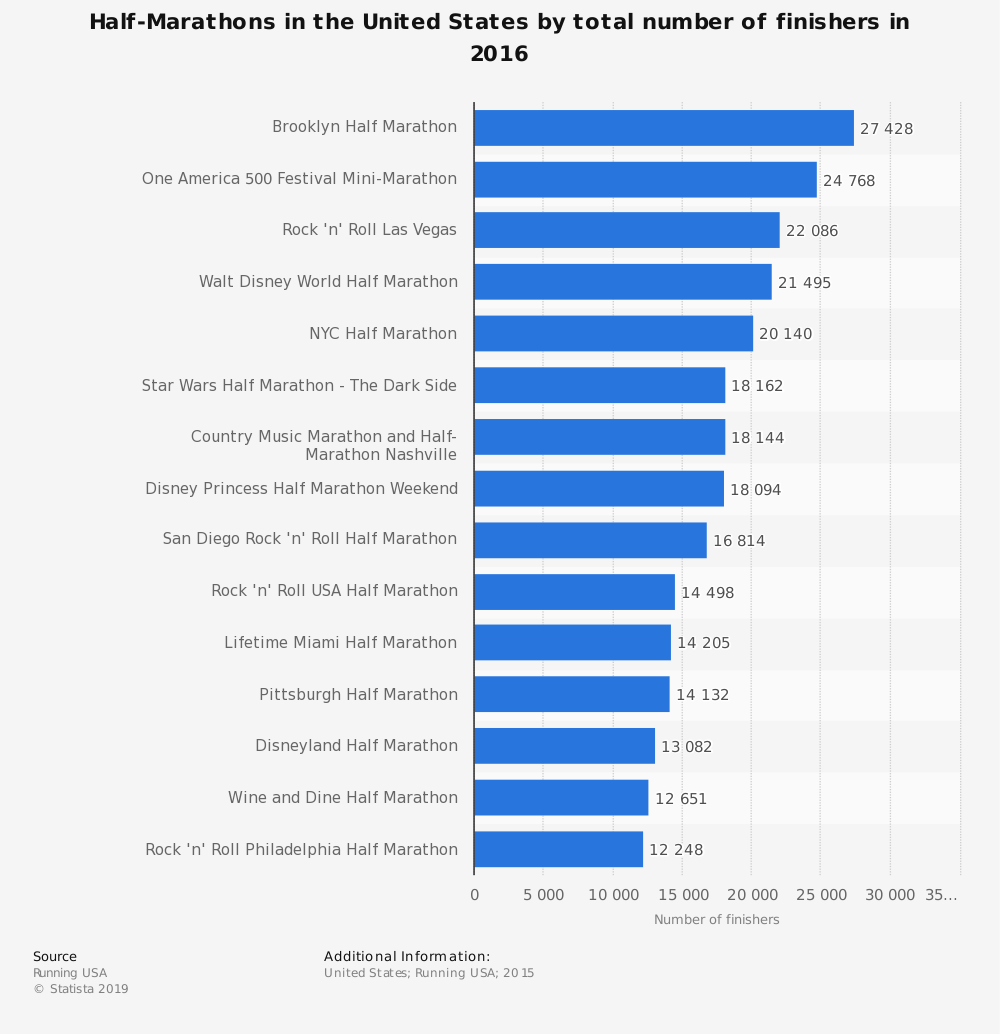 Statistic: Half-Marathons in the United States by total number of finishers in 2016 | Statista