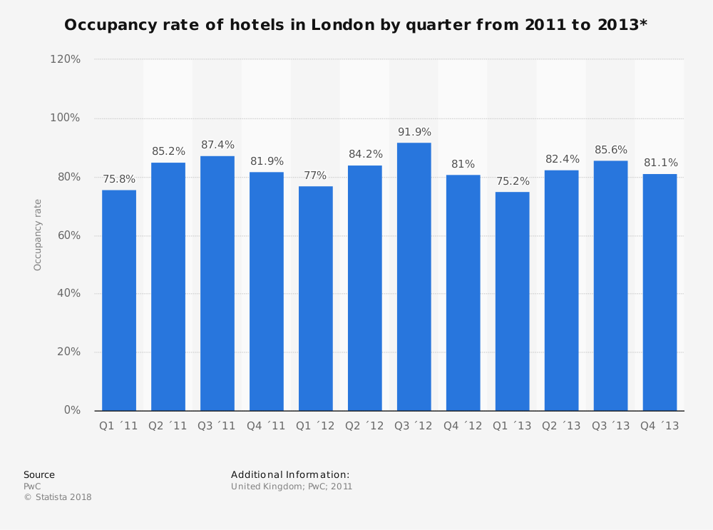 Statistic: Occupancy rate of hotels in London by quarter from 2011 to 2013* | Statista