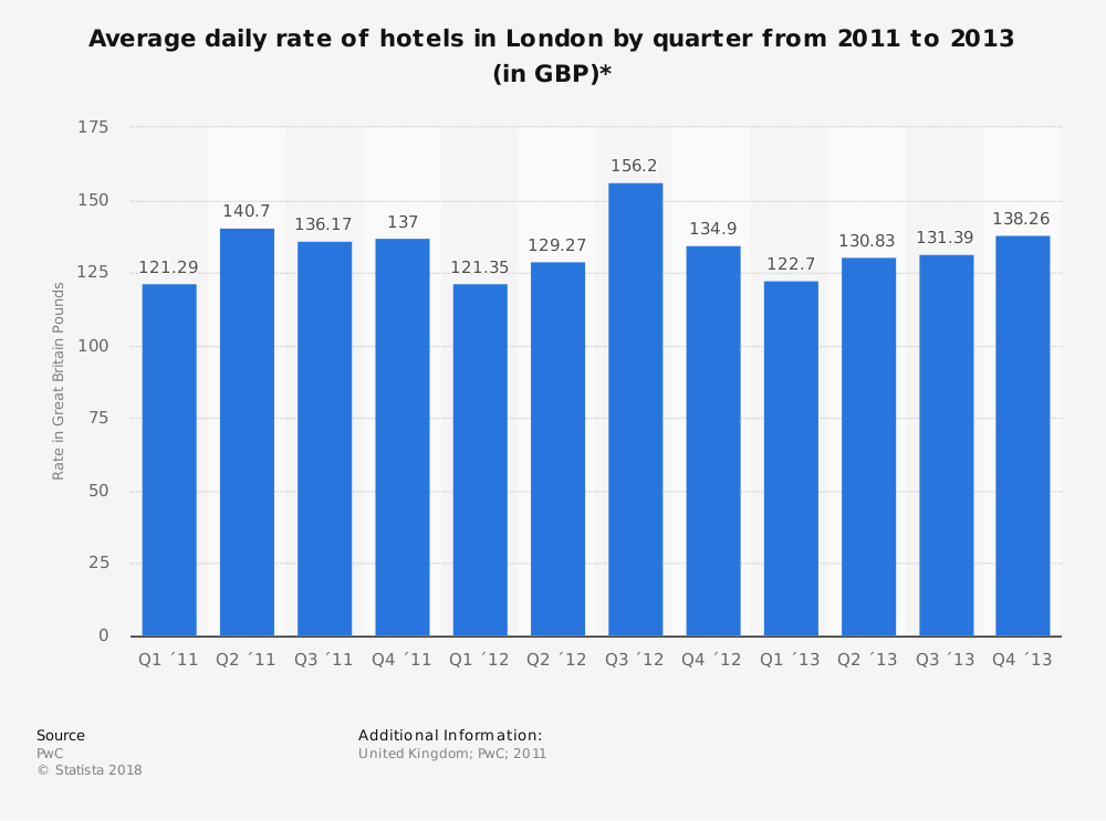 Statistic: Average daily rate of hotels in London by quarter from 2011 to 2013 (in GBP)*  | Statista