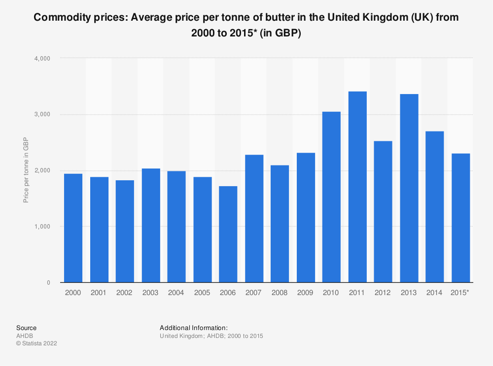 Statistic: Commodity prices: Average price per tonne of butter in the United Kingdom (UK) from 2000 to 2015* (in GBP) | Statista