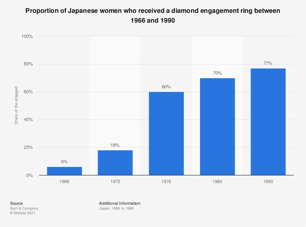 Statistic: Proportion of Japanese women who received a diamond engagement ring between 1966 and 1990 | Statista