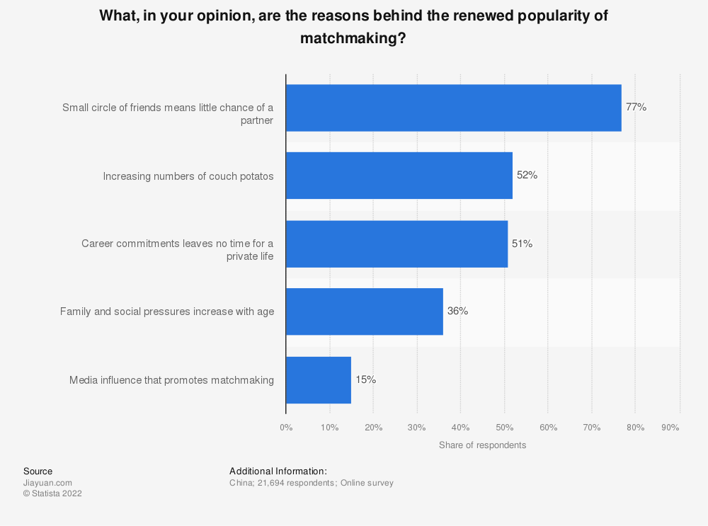Statistic: What, in your opinion, are the reasons behind the renewed popularity of matchmaking? | Statista