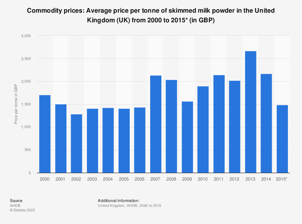 Statistic: Commodity prices: Average price per tonne of skimmed milk powder in the United Kingdom (UK) from 2000 to 2015* (in GBP) | Statista