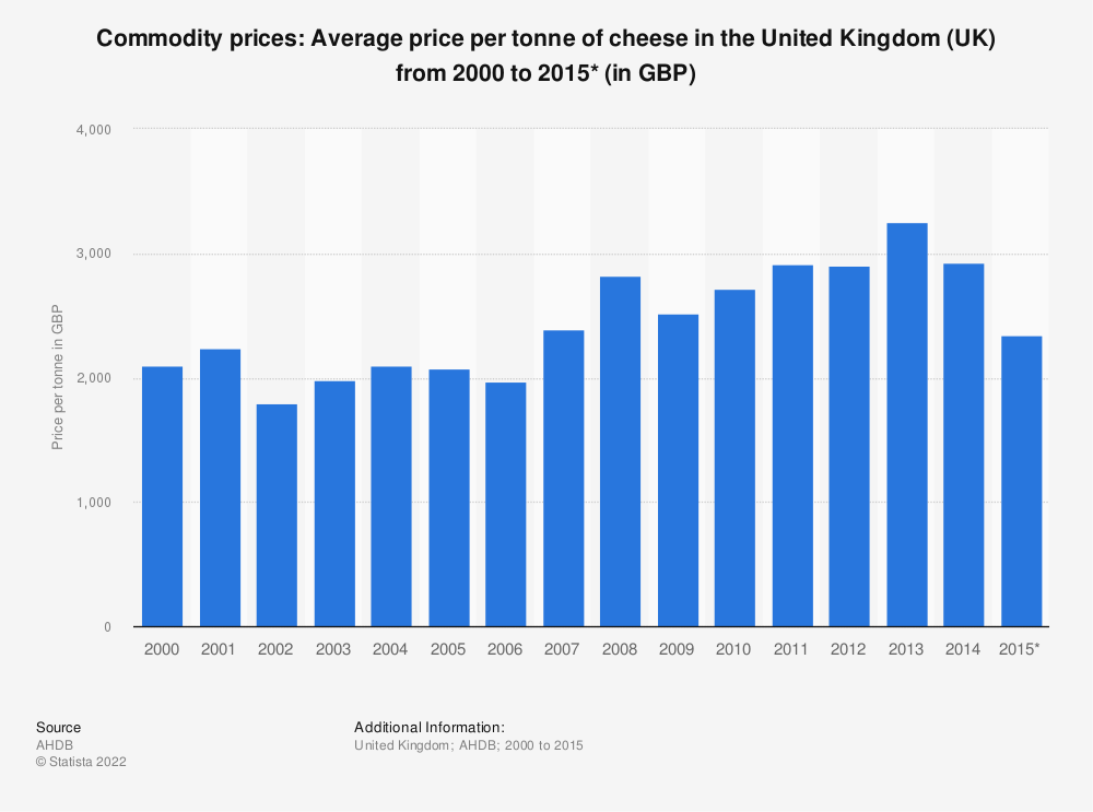 Statistic: Commodity prices: Average price per tonne of cheese in the United Kingdom (UK) from 2000 to 2015* (in GBP)  | Statista