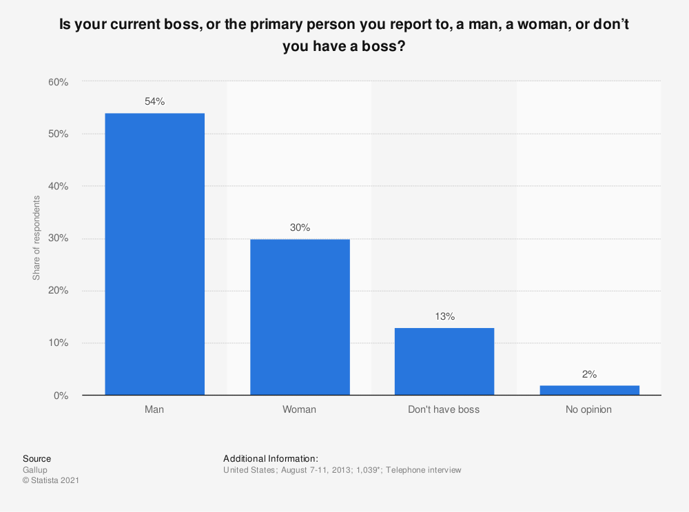 Statistic: Is your current boss, or the primary person you report to, a man, a woman, or don't you have a boss? | Statista
