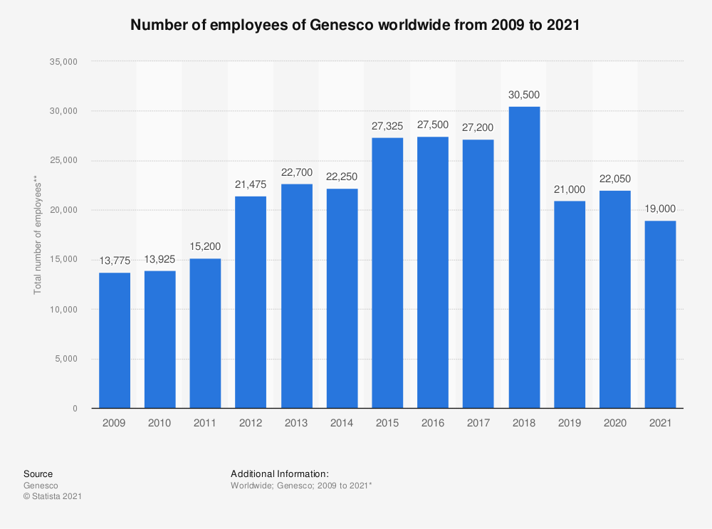Statistic: Number of employees of Genesco worldwide from 2009 to 2019* | Statista
