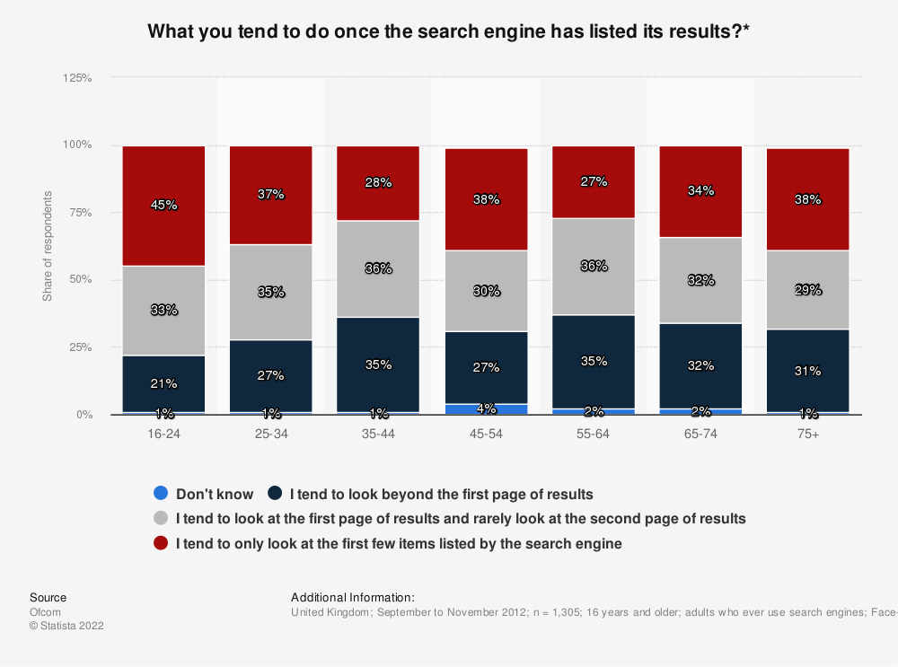 Statistic: What you tend to do once the search engine has listed its results?* | Statista