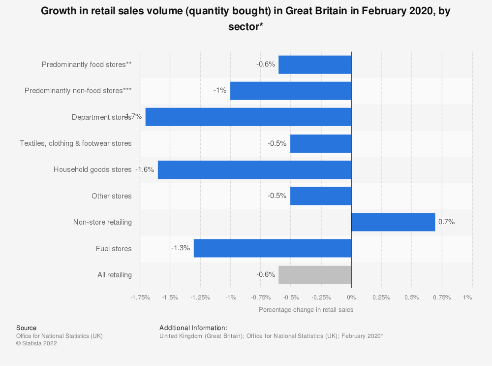 Statistic: Growth in retail sales volume (quantity bought) in Great Britain in May 2019, by sector | Statista
