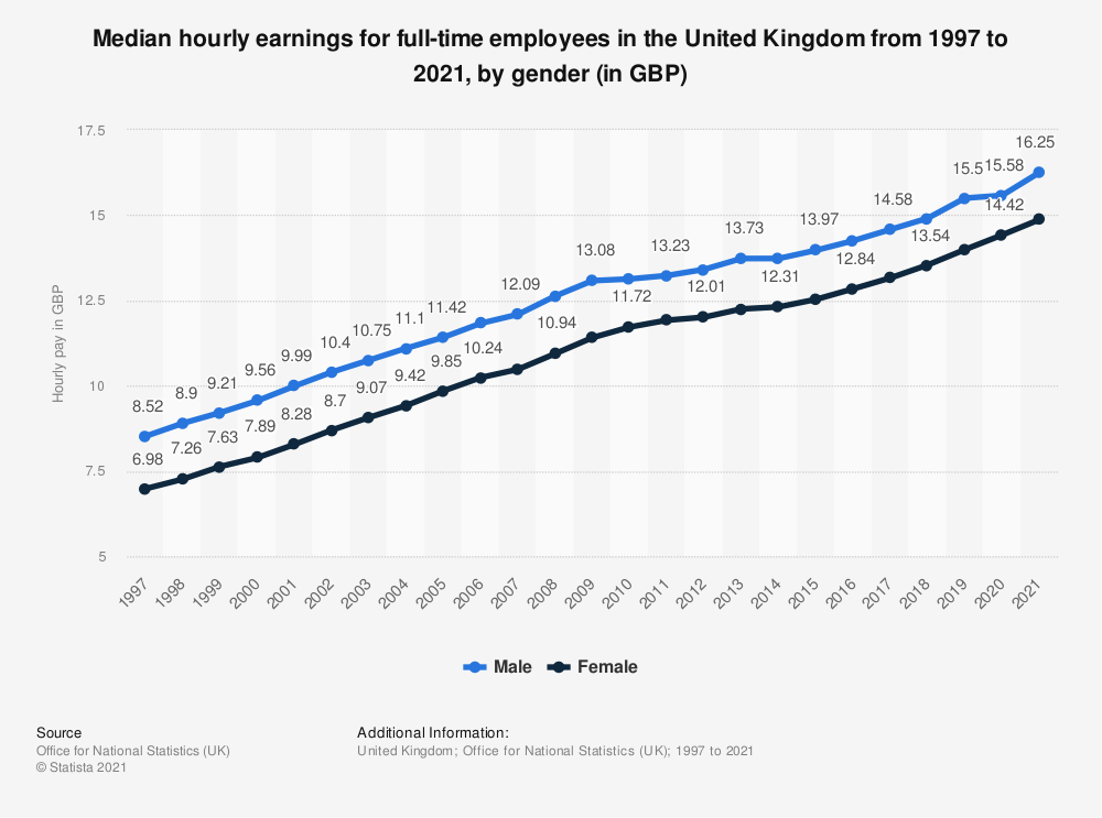 Statistic: Gender pay gap: Median hourly earnings* for full-time employees in the United Kingdom (UK) from 2006 to 2019, by gender (in GBP) | Statista