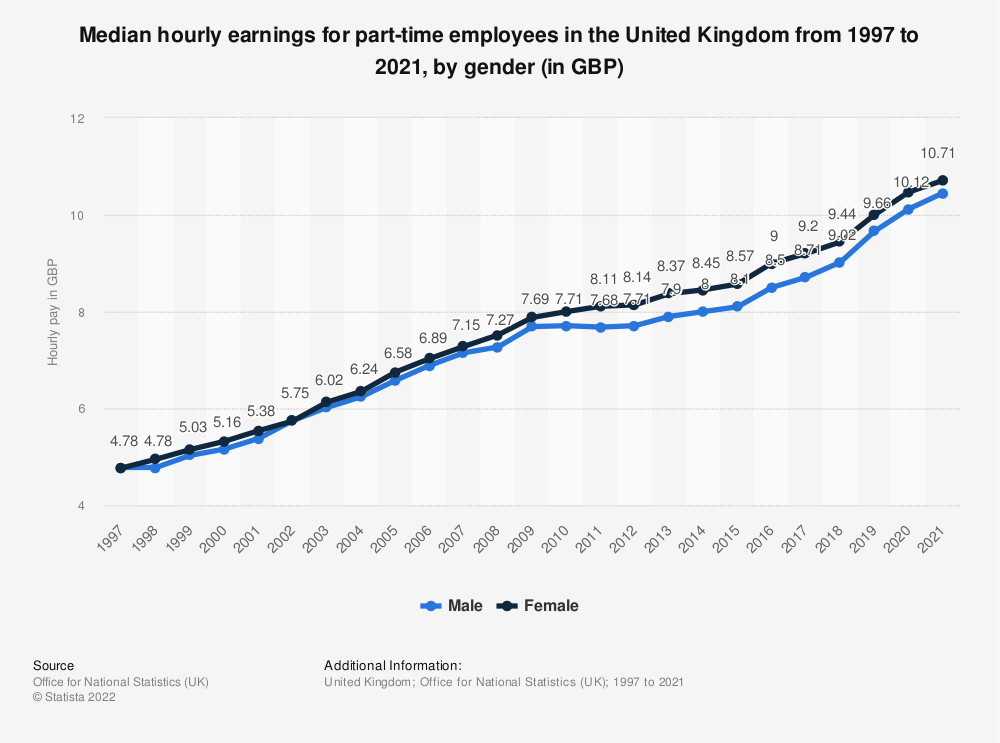 Statistic: Median hourly earnings for part-time employees in the United Kingdom from 1997 to 2020, by gender (in GBP) | Statista