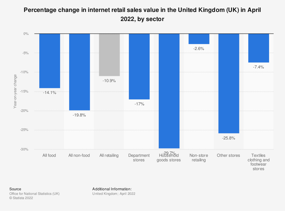 Statistic: Growth in internet retail sales value in the United Kingdom (UK) in May 2019, by sector | Statista